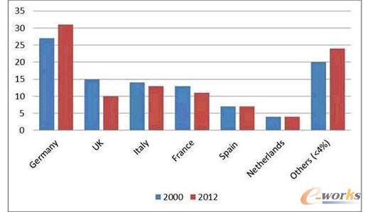 欧盟成员国内部制造业份额排名 2000-2012(%)