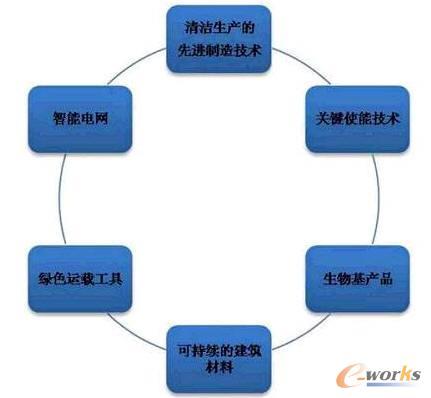 六大重点领域欧盟工业4.0成熟度分析