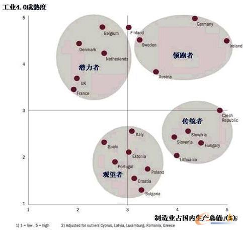 欧盟制造国家的工业4.0成熟度和制造业占比