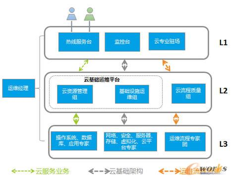 上述运维组织架构,从结构上可分为l1/l2/l3三级,按照业务