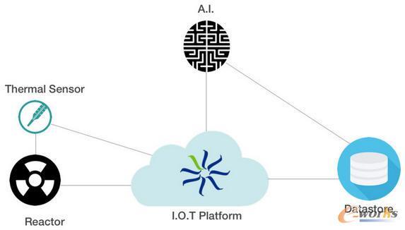 AI+ 物联网 = 智能自动化