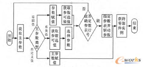 图2 标准化数据库的流程图