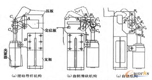 图3 汽车焊接夹具的常用运动机构