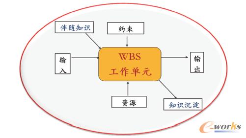 图1 任务工作包模型