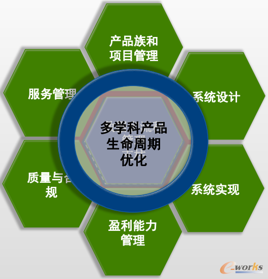 CIMdata的企业产品创新平台模型