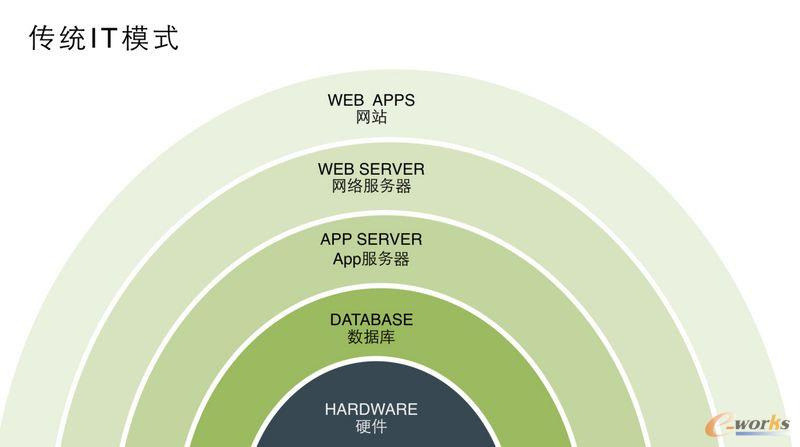 传统IT模式