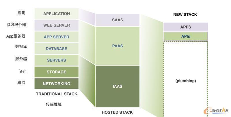SaaS 更多的是 API 的服务