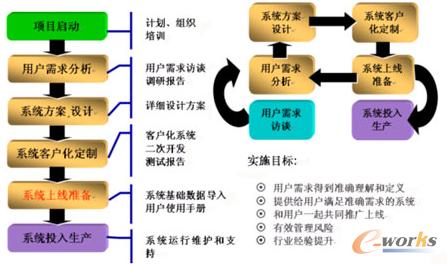 图4 项目实施过程