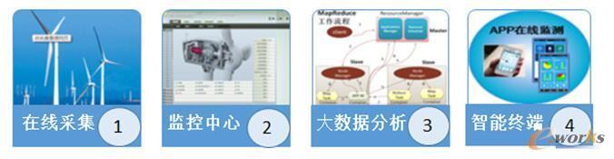 四个软件子系统