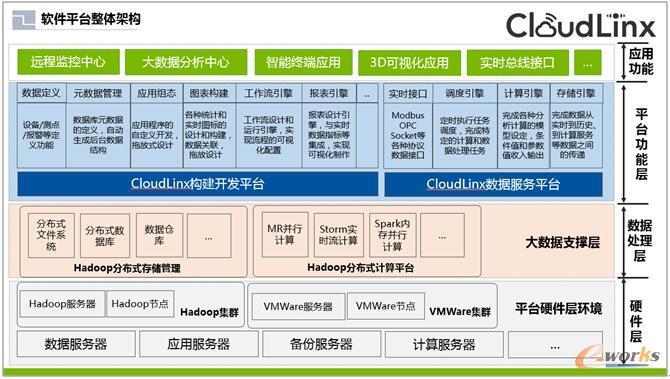 软件平台整体架构
