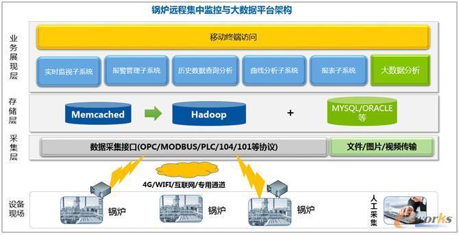 锅炉远程集中监控与大数据平台架构