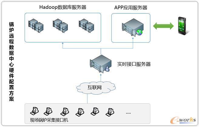 锅炉远程数据中心硬件配置方案