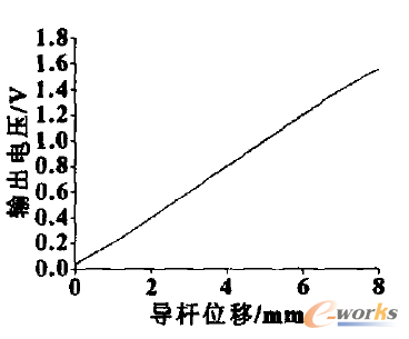 单臂电桥电路x—v曲线