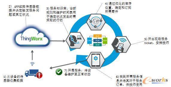 基于PTC的ThingWorx平台通过传感器感知实现预防性维修服务