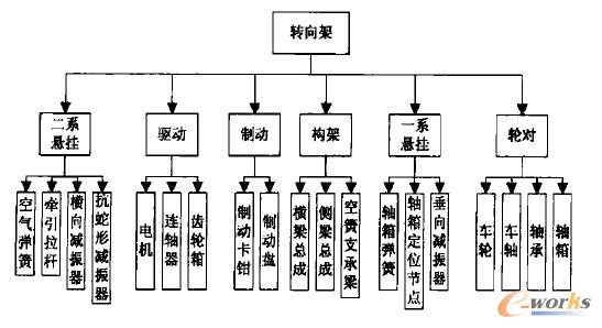 图2 转向架结构层次关