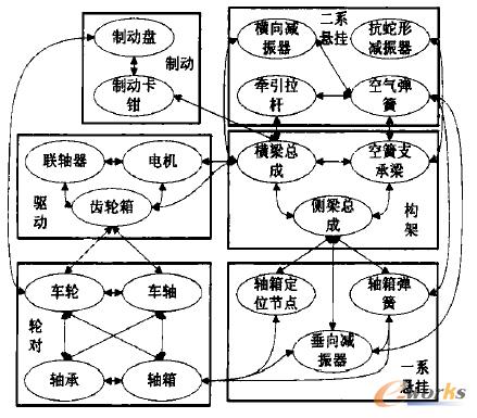 矩阵的行,列由转向架的结构模块层次关系构成,矩阵中的元素根据结构