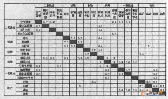 图4 转向架相关度矩阵