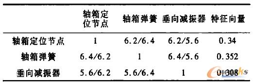 表2 侧粱总成零件级判断矩阵