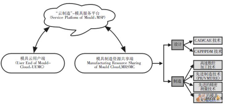 """图1""""云制造""""—模具服务平台示意图"""