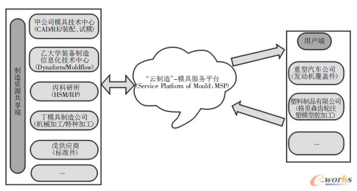 基于云设计的账务协同处理与制造模具外加_C委探析工制造消费税的模式设计图片