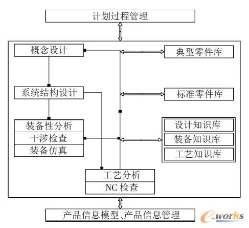 图1 自顶向下的设计方法的理论模型