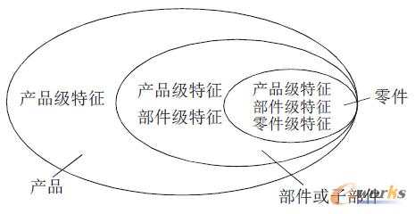 图2 产品、部件以及零件之间的具体依附关系