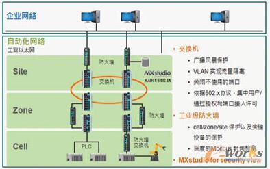 现场级系统的多层结构图