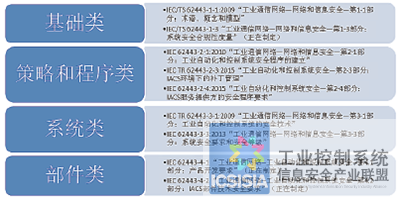 IEC 62443系列标准