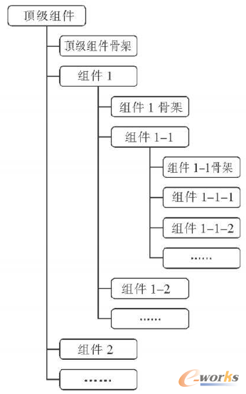 图1 装配树与骨架