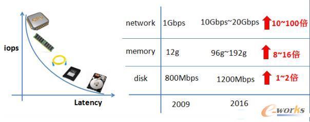 网络的带宽发展