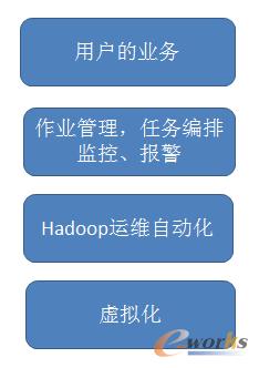 Hadoop业务场景