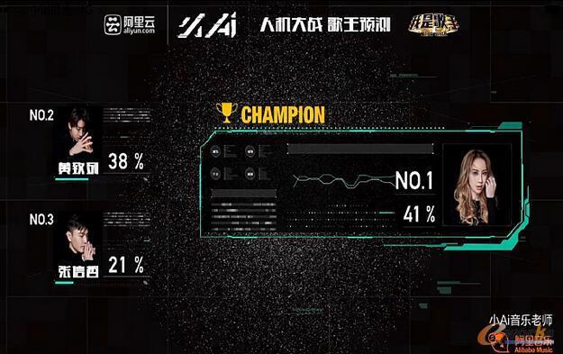 阿里云人工智能:阿里小AI 成功预测歌王争霸结果