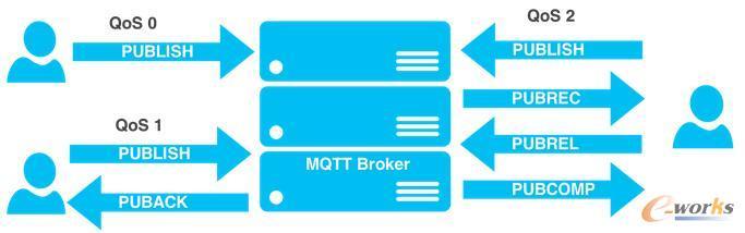 在 MQTT 中的服务质量水平划分
