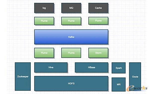 基于 Zabbix 定制的业务监控
