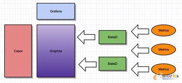监控系统架构