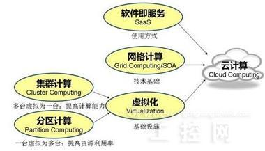 网络传输到数据中心