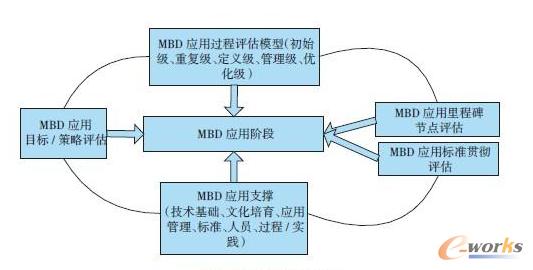 图3 MBD应用过程评估 2 应用技术因素 航空复杂产品定义从二维工程图到三维实体模型是一次重大的技术转变,笔者认为从三维实体模型到MBD模型的发展不管从CAD技术本身还是数字化产品定义技术还不算是重大的技术飞跃,实际上以往的三维实体模型和MBD模型在制造企业的工艺和制造仿真中的作用并无本质的区别,但是基于MBD模型应用的愿景之一——消除二维工程图,这对航空制造企业在三维CAD软件、二维工程图、PDM、无纸化制造、3D-PLM技术的应用上将是一个巨大的挑战,需要在航空复杂产品的研