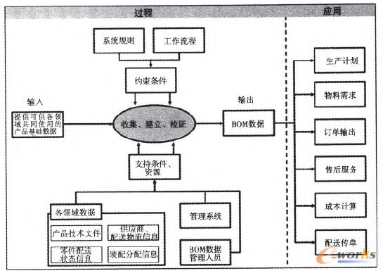 图1 BOM数据的建立及应用过程