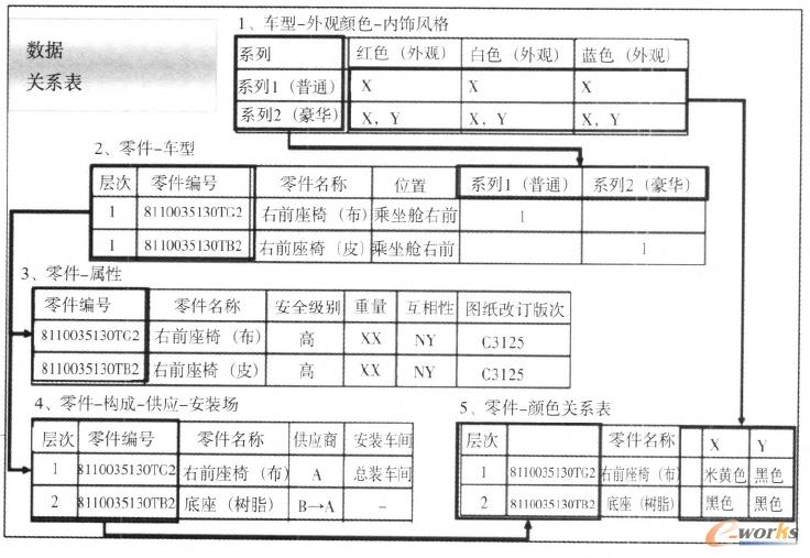 图2 BOM数据表的关系模式