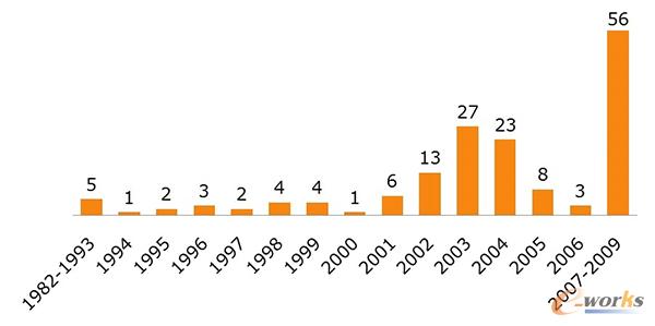 1982-2009工业系统攻击事件