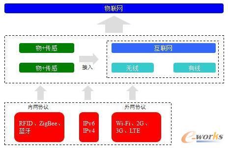 物联网协议标准