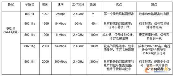 Wi-Fi类型及参数
