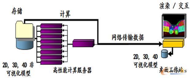 普通CAE分析流程