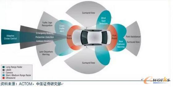 欧美日均将ADAS列入汽车安全法规,中国或于近年效仿。美国高速公路安全管理局NHTSA自2011年起就将汽车前撞预警FCW纳入车辆安全评分,并规定自2018年开始五星安全标准车辆必须配备自动紧急制动AEB。2016年3月,20家占据美国汽车市场份额99%以上的制造商(通用、福特、菲亚特克莱斯勒、丰田、本田、日产、马自达、三菱、富士重工业、现代、起亚、奥迪、宝马、戴姆勒、大众、保时捷、沃尔沃、玛莎拉蒂、捷豹路虎、特斯拉)同意自2022年起乘用车标配AEB,丰田更主动表态自2017年开始为在美销售新车标配AE