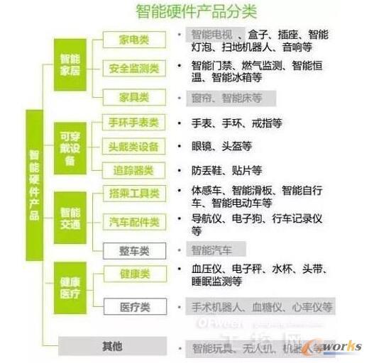 智能硬件产品分类