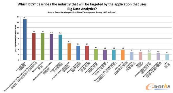 而第二大受欢迎的大数据分析技术应用软件主要集中在专业性技术性较强