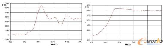 图3 某工况下乘员腰椎载荷—时间曲线图