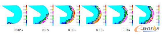 图6 某工况下水压随时间变化情况