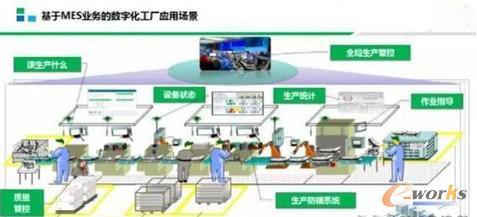 图5 智能工厂车间精细化能力