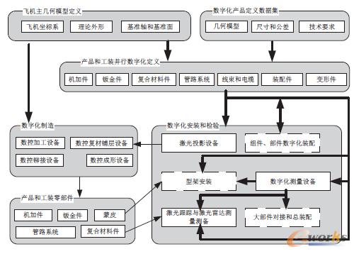 图2 MBD模型信息传递过程
